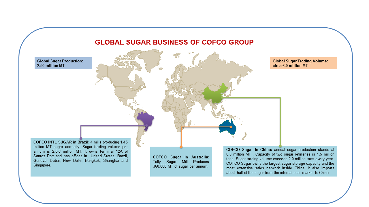 Cofco Sugar
